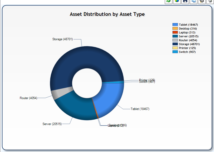 Asset Type Pie Chart.png