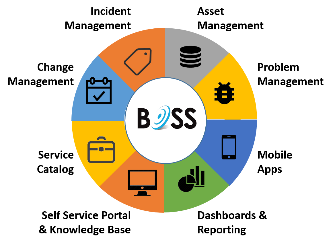 boss mobile customer service